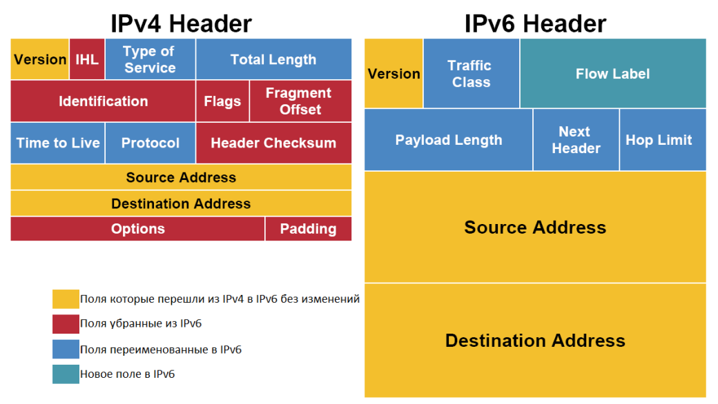 Fig. 2. IPv6 Header vs. IPv4 Header]