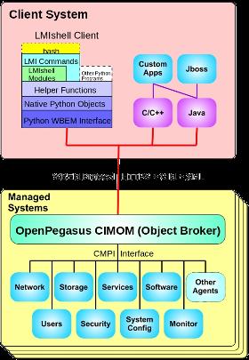 OpenLMI Architecture