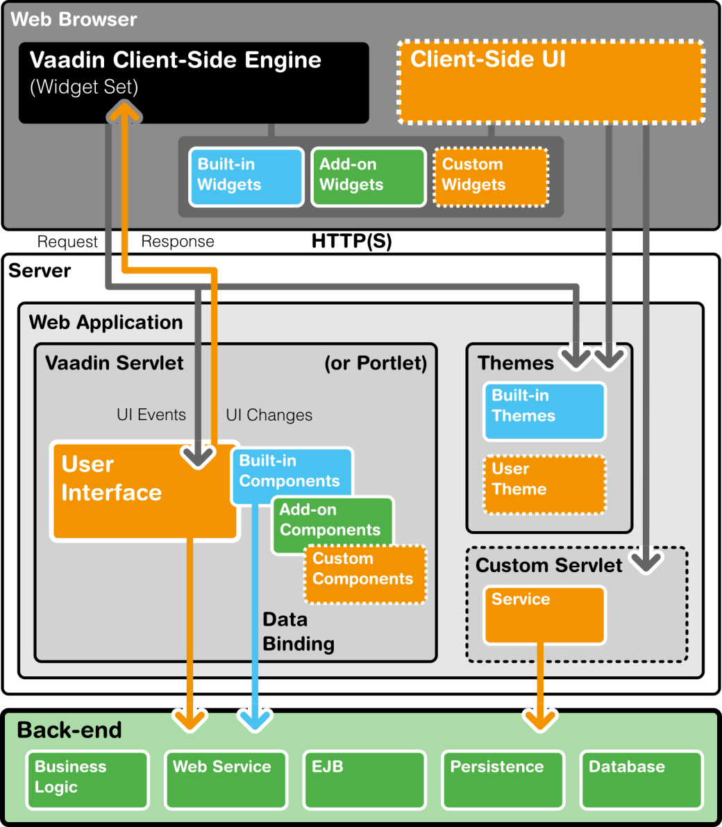 Prepare For Vaadin An Extremely Powerful Java Framework Logic Diagram Figure 2 Vaadins Architecture