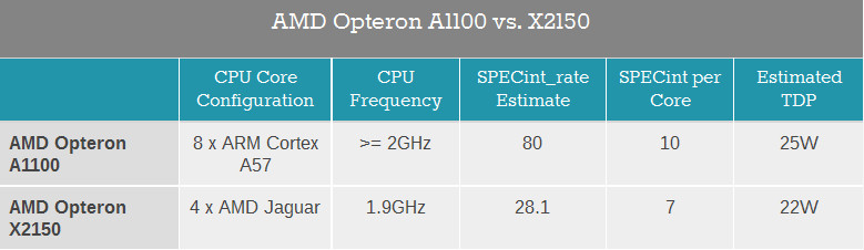 Compare AMD Opteron X2150 and A1100