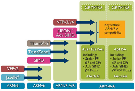 ARM chip generations