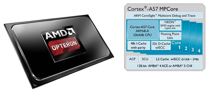 Cortex-A57 chip