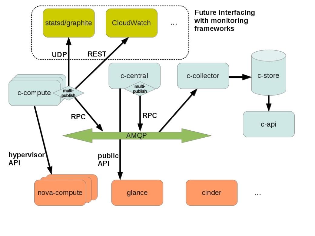 Ceilometer Architecture