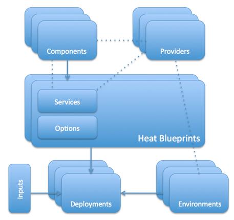 Heat Architecture