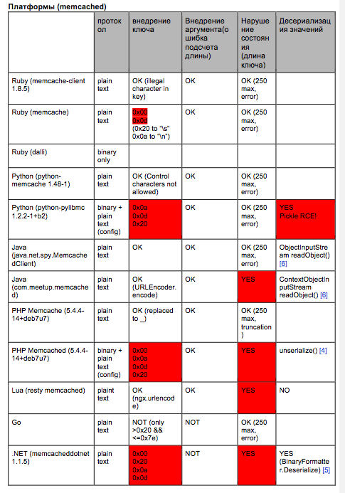 Fig. 4. List of proven wrappers (vulnerable ones are marked in red color)