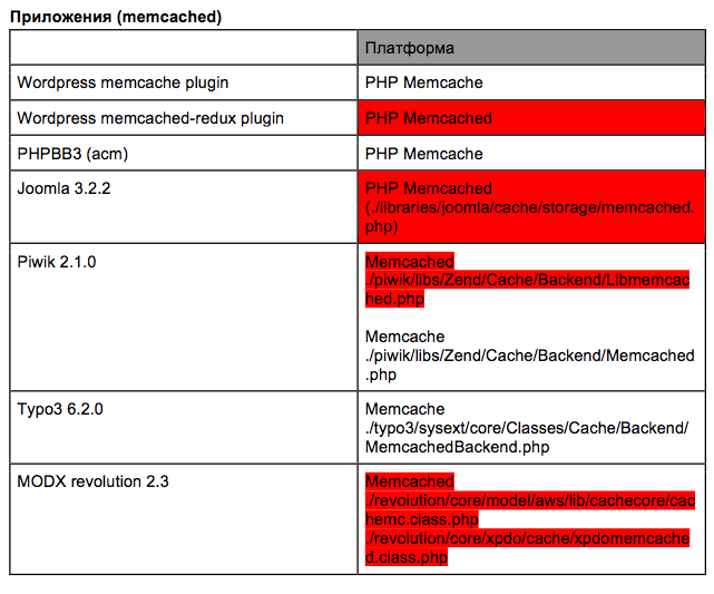 Fig. 5. List of proven web applications (red ones use vulnerable wrappers)
