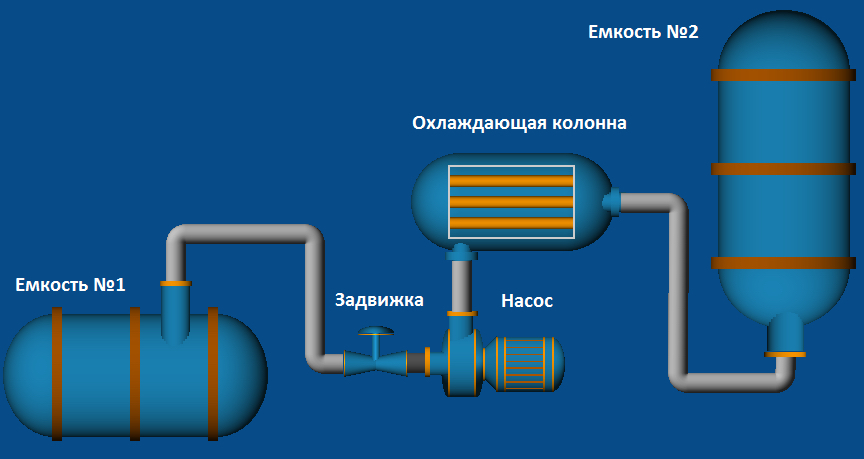 Diagram of the production line simulated
