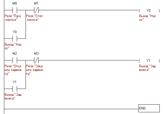Program for PLC written in the LD (ladder diagram language (all is very simple, two outputs and four relays))