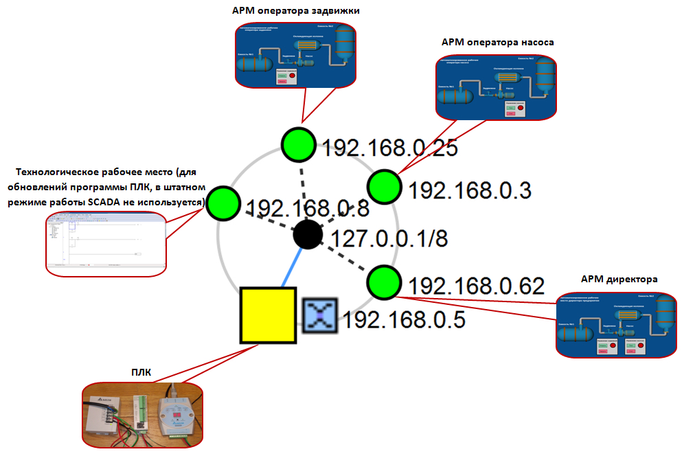Topology of our SCADA system