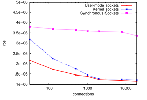 Comparing the speed of processing (requests per second) for servers based on different socket implementations