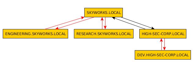 Fig. 6. AD scheme
