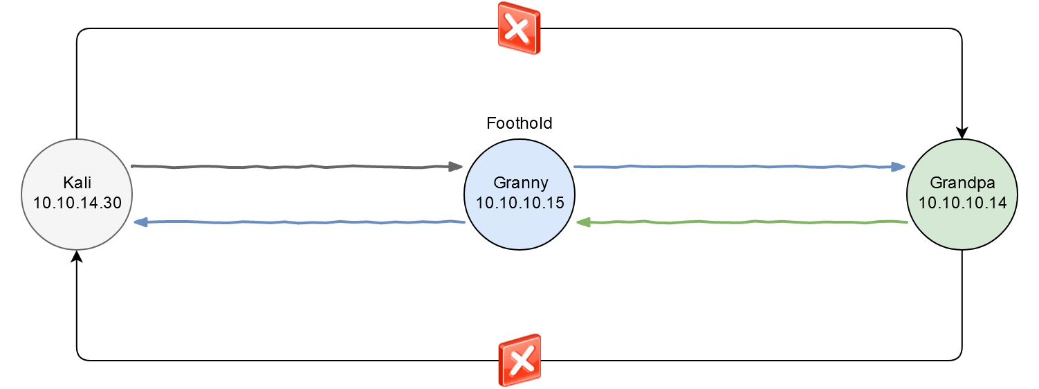 Interaction between the subjects implemented through the Pivoting scheme