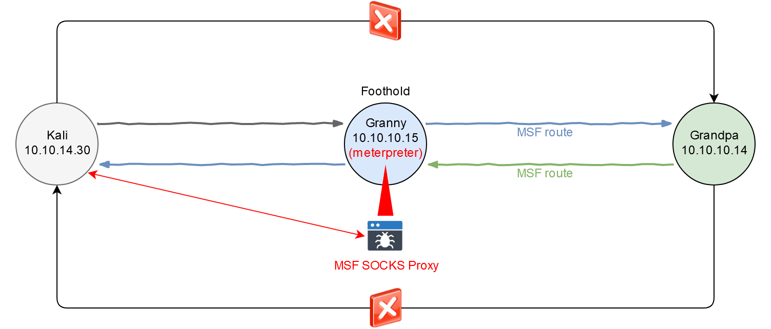 The SOCKS server and Metasploit routes are added to the scheme