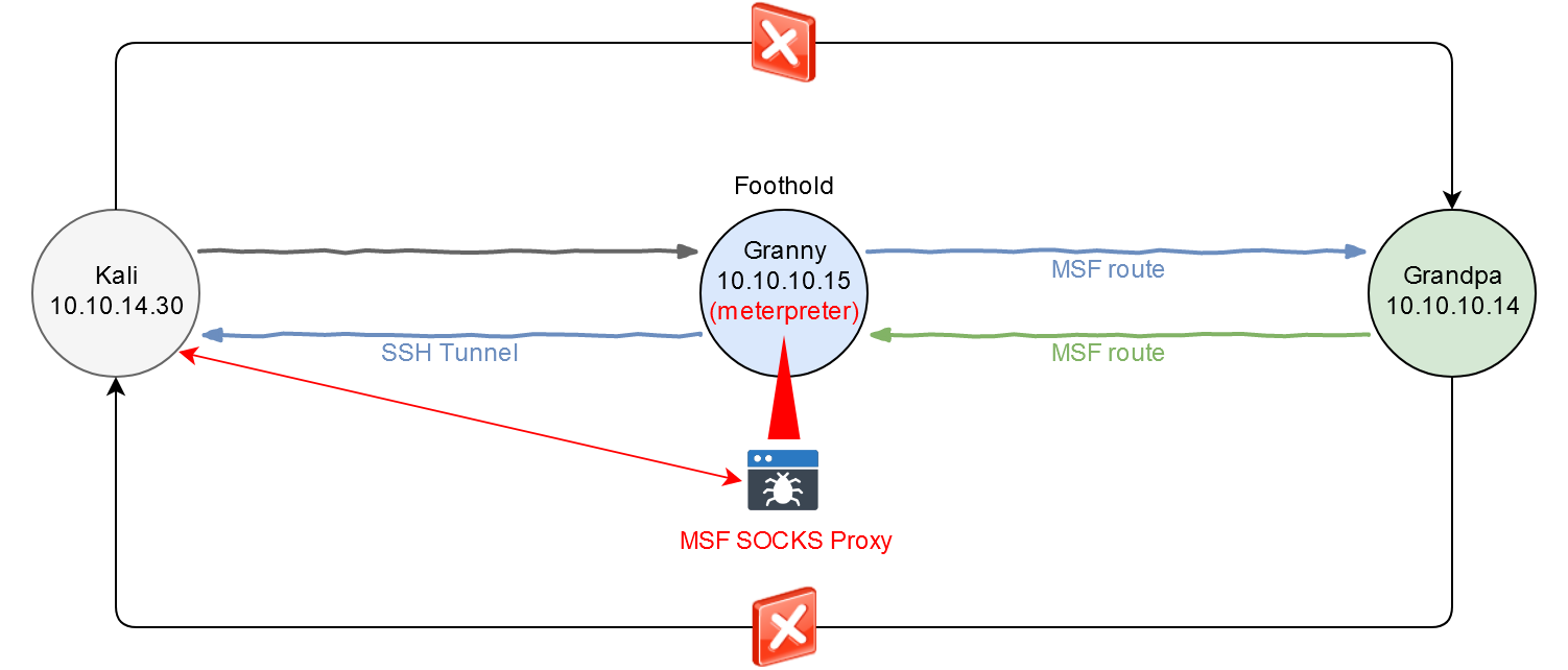 The SSH tunnel appeared on the interaction scheme