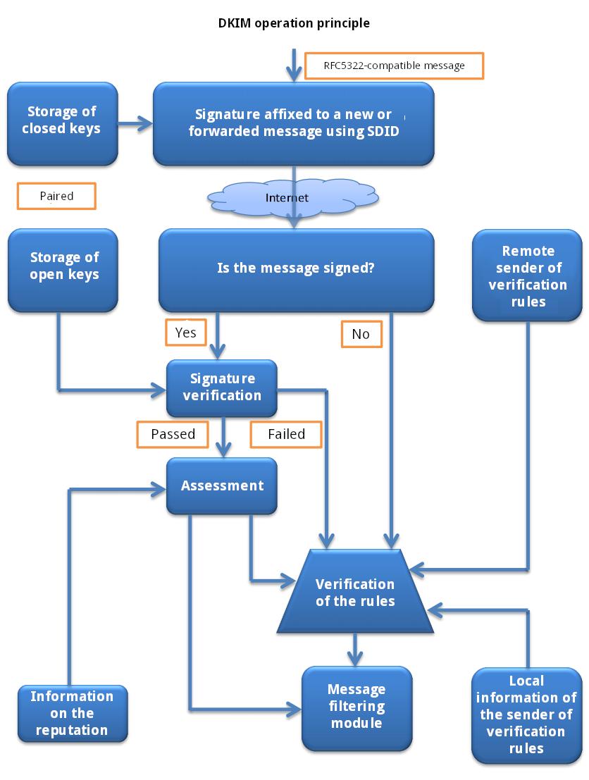 DKIM operation scheme (source: ru.wikipedia.org)