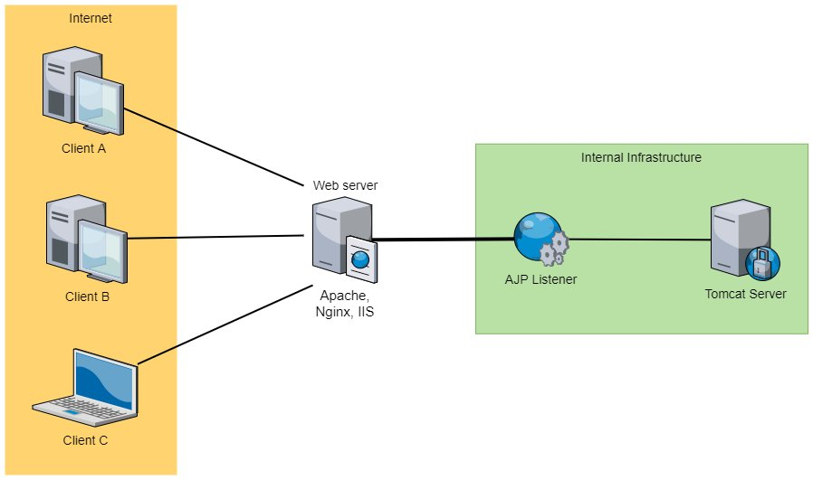 "Interaction with a Tomcat web server through the ""web server-AJP"" combination"